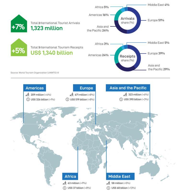 2017年国际旅游市场概况